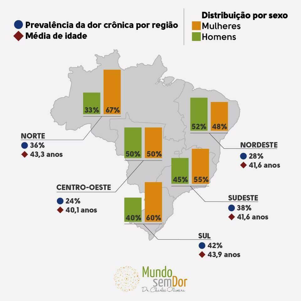 dr_charles_oliveira_mapeamento_dor_brasil